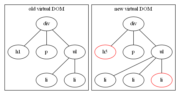 virtual dom difference